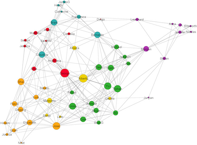 Collaboration network of the 2014 CSSS projects - Created by Alberto Antonioni
